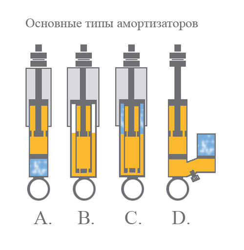 A. - однотрубный газовый,